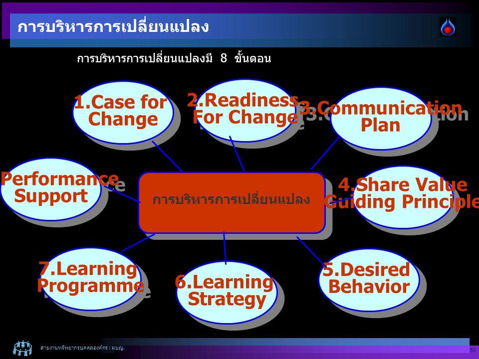 สายงานทรัพยากรบุคคลองค์กร : ผบญ. 50 การบริหารการเปลี่ยนแปลงมี 8 ขั้นตอน 1.Case for Change 1.Case for Change 2.Readiness For Change 2.Readiness For Cha