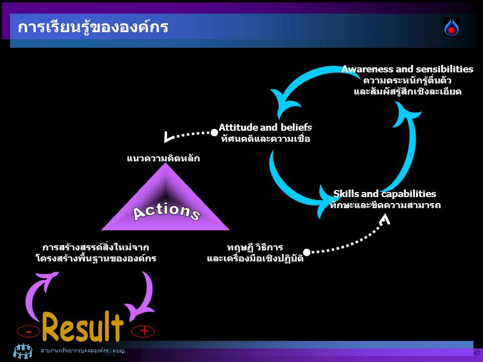 สายงานทรัพยากรบุคคลองค์กร : ผบญ. 62 การสร้างสรรค์สิ่งใหม่จาก โครงสร้างพื้นฐานขององค์กร ทฤษฏี วิธีการ และเครื่องมือเชิงปฏิบัติ Attitude and beliefs ทัศ