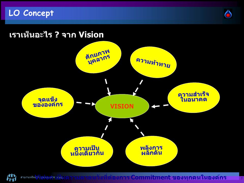 สายงานทรัพยากรบุคคลองค์กร : ผบญ. 7 VISION ความท้าทาย ความสำเร็จ ในอนาคต ศักยภาพ บุคลากร จุดแข็ง ขององค์กร ความเป็น หนึ่งเดียวกัน พลังการ ผลักดัน Visio