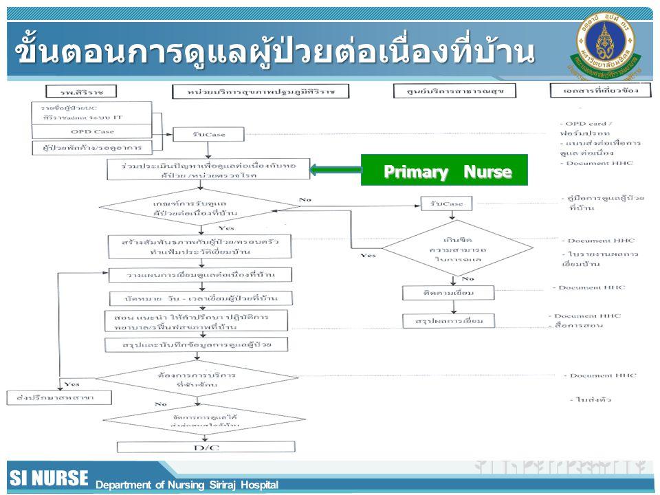 ขั้นตอนการดูแลผู้ป่วยต่อเนื่องที่บ้าน Primary Nurse Primary Nurse