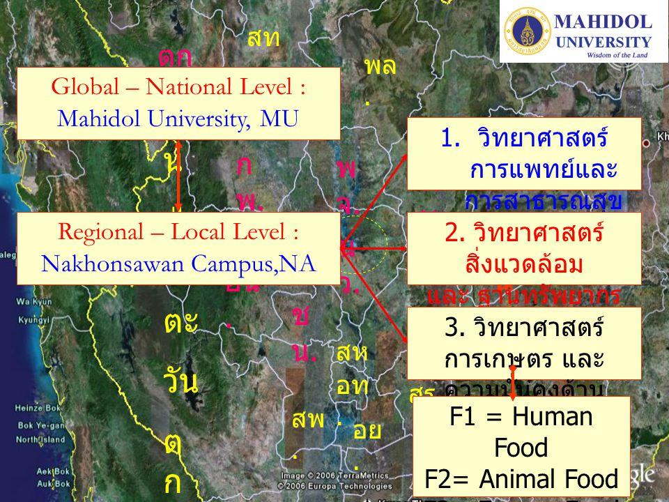 นว.นว. พจ.พจ. กพ.กพ. ตก. อน. ชน.ชน. พบ.พบ. สท. พล. สห. ลบ. อท. อย. สพ. ผื น ป่ า ตะ วัน ต ก สร. อีสา น Regional – Local Level : Nakhonsawan Campus,NA