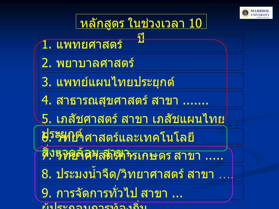 หลักสูตร ในช่วงเวลา 10 ปี 1. แพทยศาสตร์ 2. พยาบาลศาสตร์ 3. แพทย์แผนไทยประยุกต์ 4. สาธารณสุขศาสตร์ สาขา....... 5. เภสัชศาสตร์ สาขา เภสัชแผนไทย ประยุกต์
