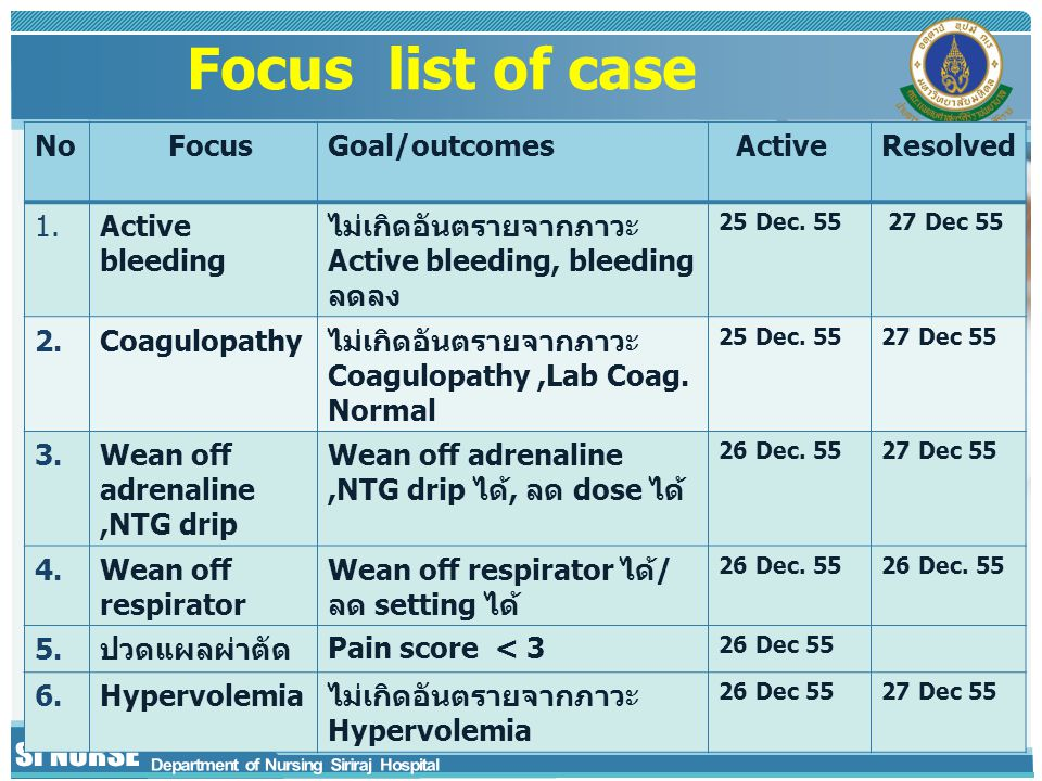 Focus list of case No FocusGoal/outcomes ActiveResolved 1.Active bleeding ไม่เกิดอันตรายจากภาวะ Active bleeding, bleeding ลดลง 25 Dec. 55 27 Dec 55 2.