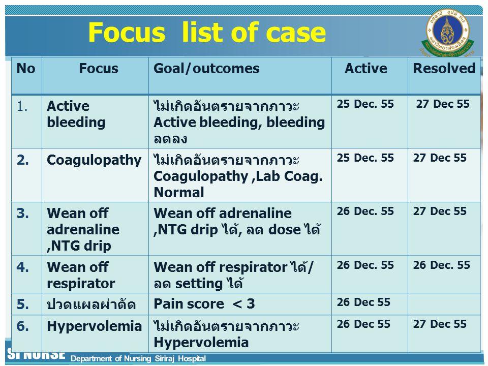Focus list of case No FocusGoal/outcomes ActiveResolved 1.Active bleeding ไม่เกิดอันตรายจากภาวะ Active bleeding, bleeding ลดลง 25 Dec.