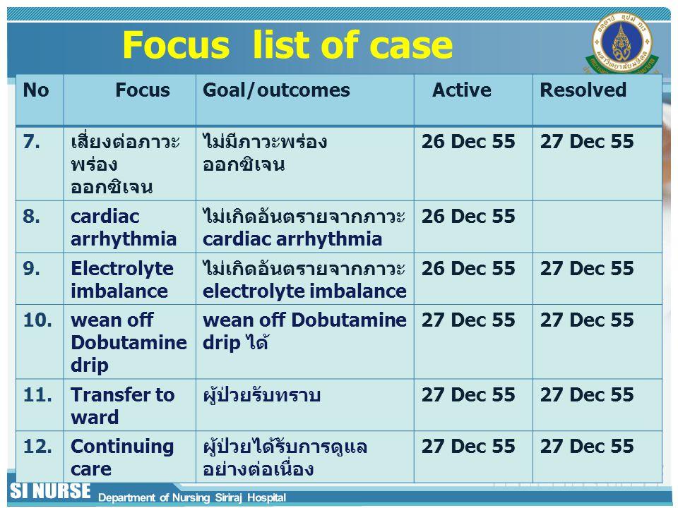 Focus list of case No FocusGoal/outcomes ActiveResolved 7.เสี่ยงต่อภาวะ พร่อง ออกซิเจน ไม่มีภาวะพร่อง ออกซิเจน 26 Dec 5527 Dec 55 8.cardiac arrhythmia
