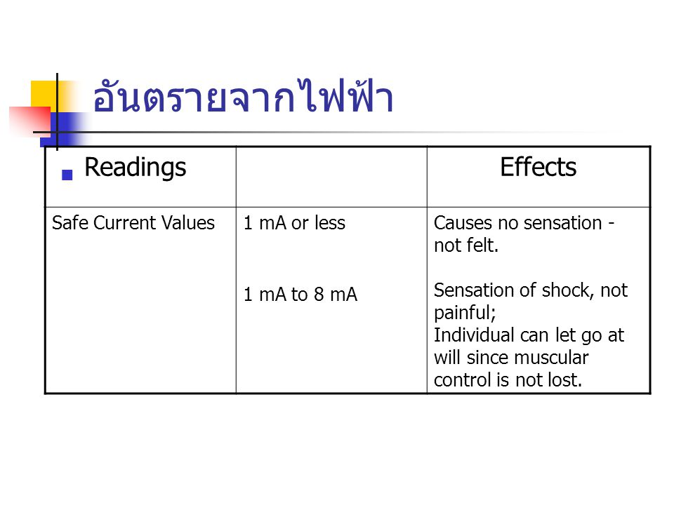 อันตรายจากไฟฟ้า Readings Effects Safe Current Values1 mA or less 1 mA to 8 mA Causes no sensation - not felt. Sensation of shock, not painful; Individ
