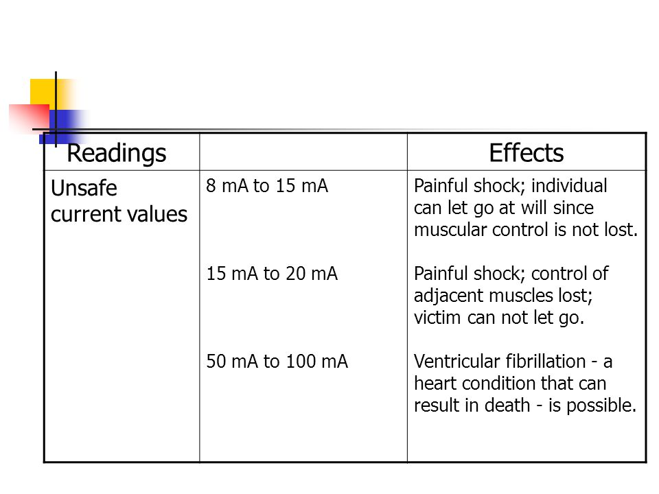 Readings Effects Unsafe current values 8 mA to 15 mA 15 mA to 20 mA 50 mA to 100 mA Painful shock; individual can let go at will since muscular contro