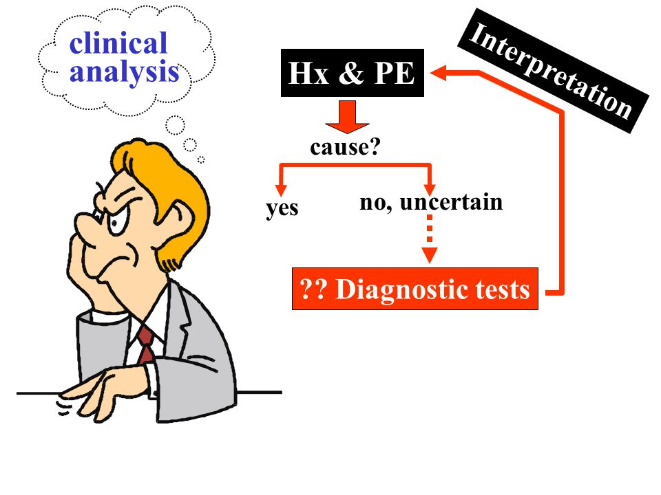 Hx & PE cause? yes no, uncertain Interpretation ?? Diagnostic tests clinical analysis