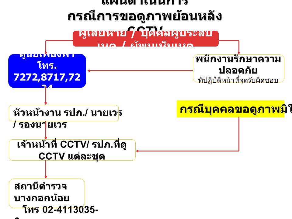 แผนดำเนินการ กรณีการขอดูภาพย้อนหลัง CCTV ผู้เสียหาย / บุคคลผู้ประสบ เหตุ / ผู้พบเห็นเหตุ ศูนย์เฟื่องฟ้า โทร. 7272,8717,72 24 พนักงานรักษาความ ปลอดภัย