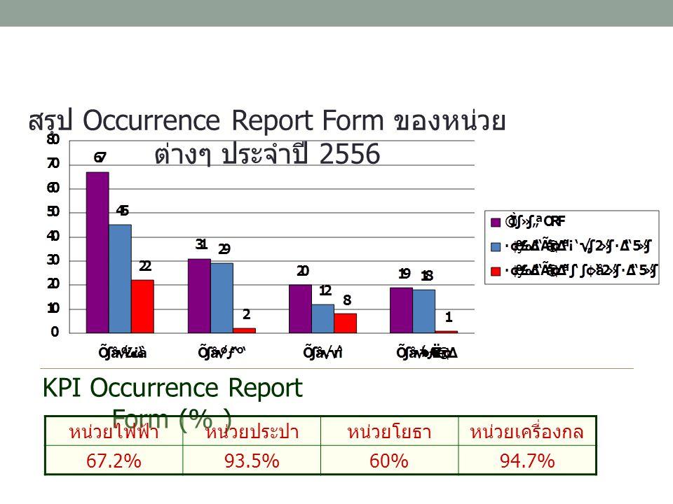 สรุป Occurrence Report Form ของหน่วย ต่างๆ ประจำปี 2556 KPI Occurrence Report Form (% ) หน่วยไฟฟ้าหน่วยประปาหน่วยโยธาหน่วยเครื่องกล 67.2%93.5%60%94.7%