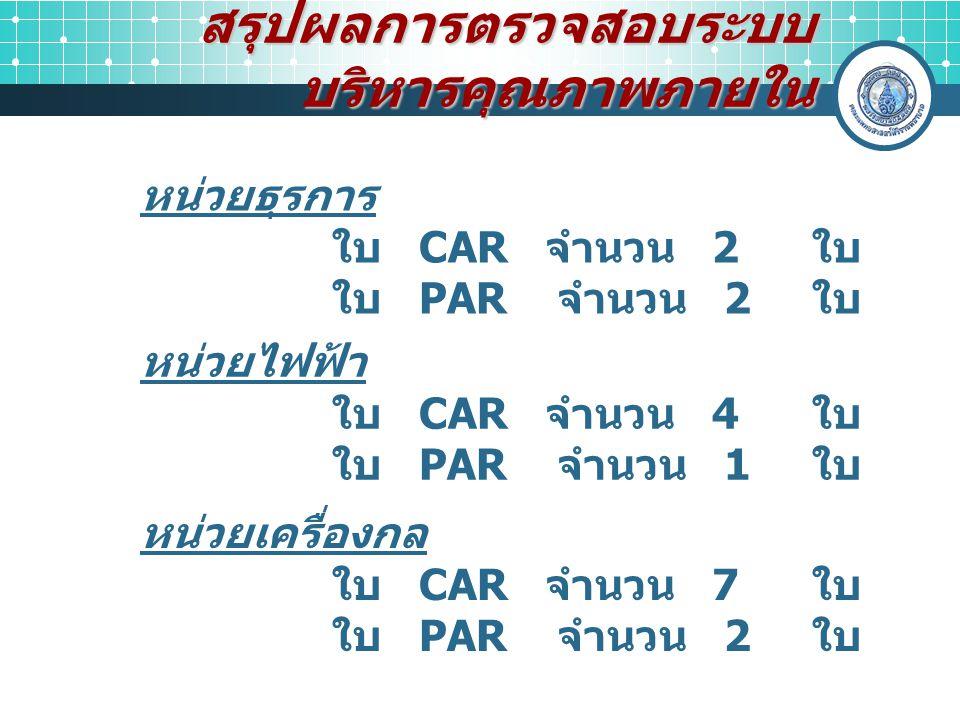 สรุปผลการตรวจสอบระบบ บริหารคุณภาพภายใน หน่วยธุรการ ใบ CAR จำนวน 2 ใบ ใบ PAR จำนวน 2 ใบ หน่วยไฟฟ้า ใบ CAR จำนวน 4 ใบ ใบ PAR จำนวน 1 ใบ หน่วยเครื่องกล ใ