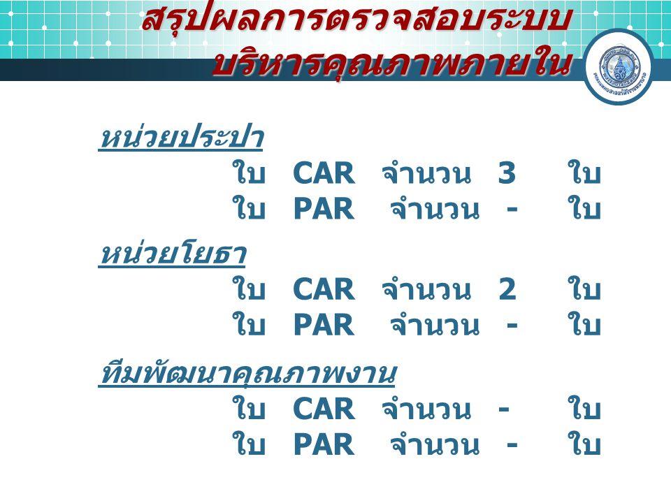 สรุปผลการตรวจสอบระบบ บริหารคุณภาพภายใน หน่วยประปา ใบ CAR จำนวน 3 ใบ ใบ PAR จำนวน - ใบ หน่วยโยธา ใบ CAR จำนวน 2 ใบ ใบ PAR จำนวน - ใบ ทีมพัฒนาคุณภาพงาน