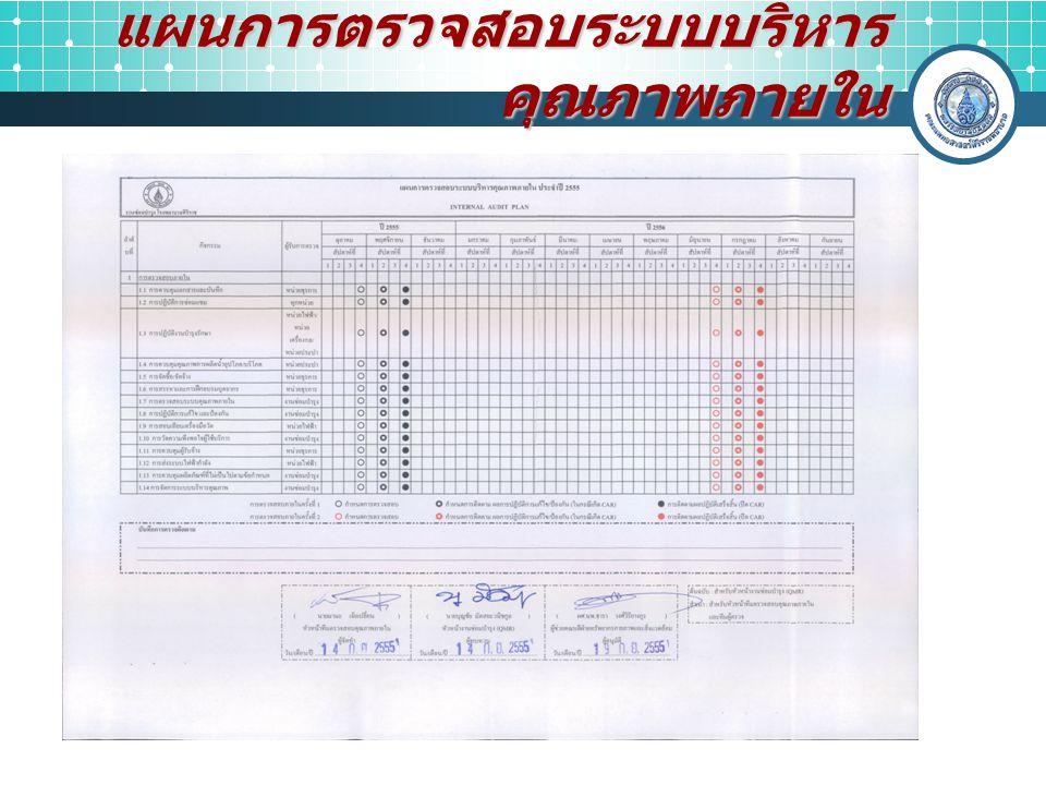การเตรียมการตรวจสอบ การเลือกคณะผู้ตรวจสอบ การกำหนดเวลาและการนัดหมายหน่วยรับ ตรวจ การกำหนดวัตถุประสงค์การตรวจสอบใน ขั้นต้น