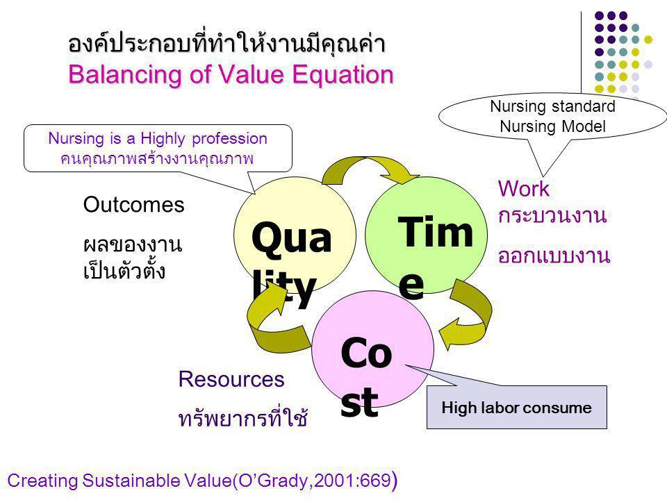 องค์ประกอบที่ทำให้งานมีคุณค่า Balancing of Value Equation Qua lity Tim e Co st Outcomes ผลของงาน เป็นตัวตั้ง Work กระบวนงาน ออกแบบงาน Resources ทรัพยากรที่ใช้ Creating Sustainable Value(O'Grady,2001:669 ) Nursing is a Highly profession คนคุณภาพสร้างงานคุณภาพ Nursing standard Nursing Model High labor consume