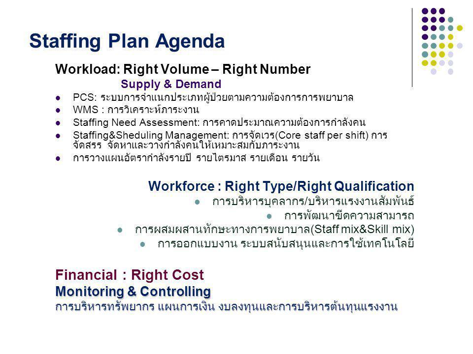 Staffing Plan Agenda Workload: Right Volume – Right Number Supply & Demand PCS: ระบบการจำแนกประเภทผู้ป่วยตามความต้องการการพยาบาล WMS : การวิเคราะห์ภาระงาน Staffing Need Assessment: การคาดประมาณความต้องการกำลังคน Staffing&Sheduling Management: การจัดเวร (Core staff per shift) การ จัดสรร จัดหาและวางกำลังคนให้เหมาะสมกับภาระงาน การวางแผนอัตรากำลังรายปี รายไตรมาส รายเดือน รายวัน Workforce : Right Type/Right Qualification การบริหารบุคลากร / บริหารแรงงานสัมพันธ์ การพัฒนาขีดความสามารถ การผสมผสานทักษะทางการพยาบาล (Staff mix&Skill mix) การออกแบบงาน ระบบสนับสนุนและการใช้เทคโนโลยี Financial : Right Cost Monitoring & Controlling การบริหารทรัพยากร แผนการเงิน งบลงทุนและการบริหารต้นทุนแรงงาน