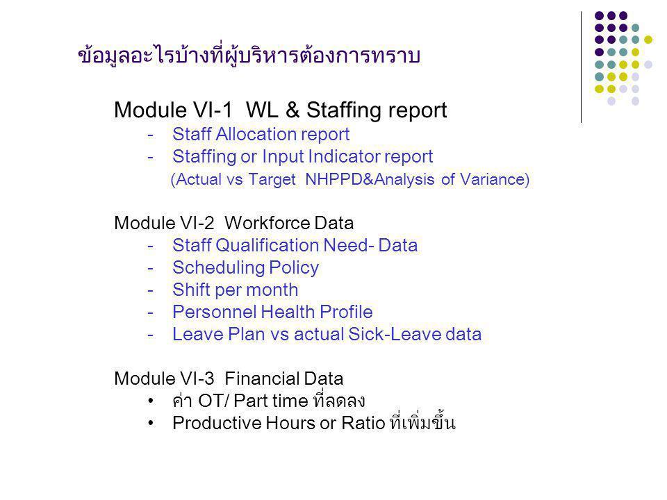 ข้อมูลอะไรบ้างที่ผู้บริหารต้องการทราบ Module VI-1 WL & Staffing report -Staff Allocation report -Staffing or Input Indicator report (Actual vs Target NHPPD&Analysis of Variance) Module VI-2 Workforce Data -Staff Qualification Need- Data -Scheduling Policy -Shift per month -Personnel Health Profile -Leave Plan vs actual Sick-Leave data Module VI-3 Financial Data ค่า OT/ Part time ที่ลดลง Productive Hours or Ratio ที่เพิ่มขึ้น