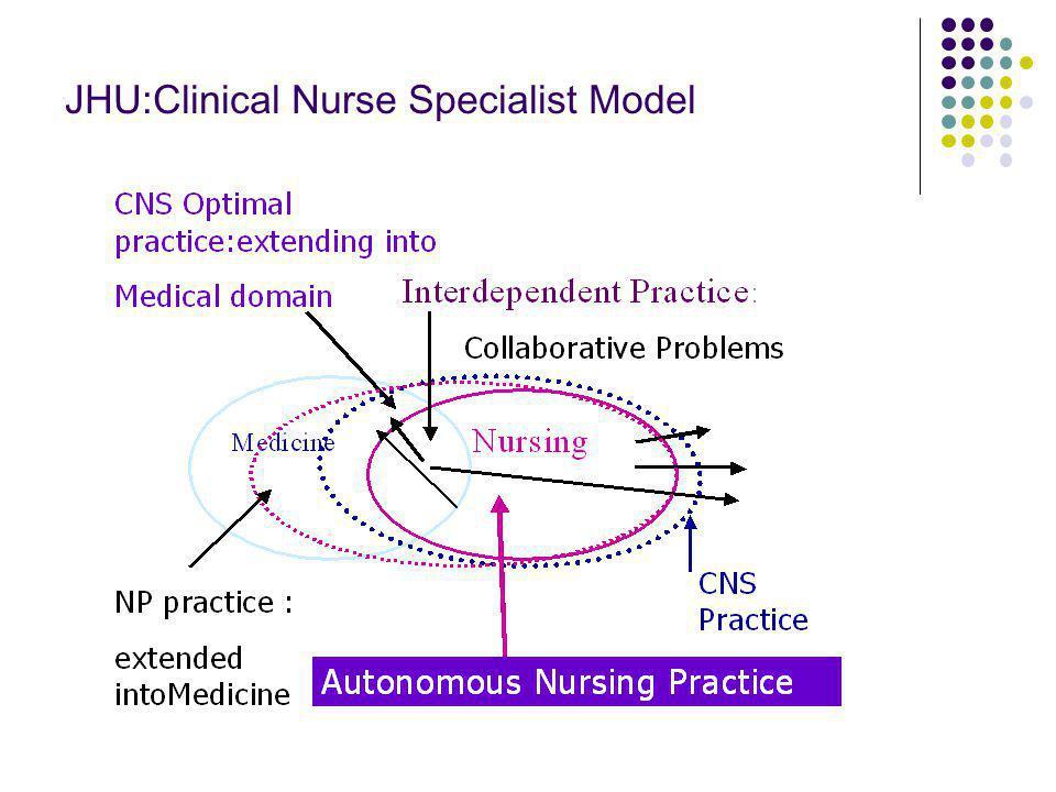JHU:Clinical Nurse Specialist Model