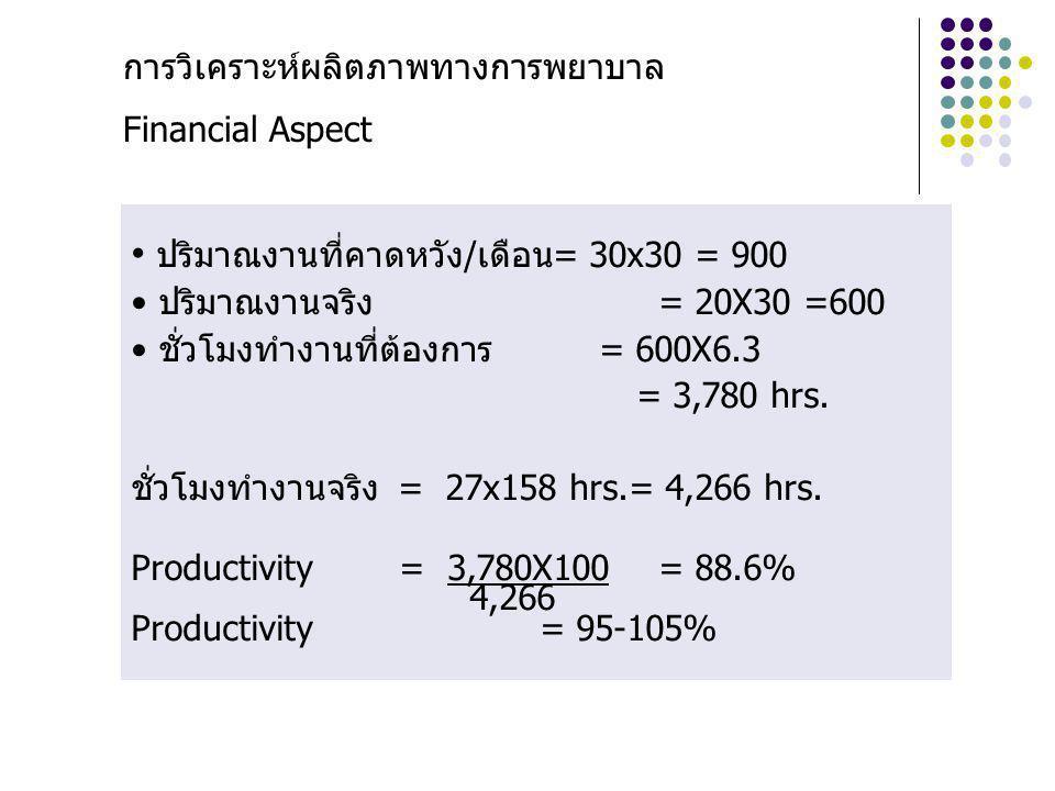 การวิเคราะห์ผลิตภาพทางการพยาบาล Financial Aspect ปริมาณงานที่คาดหวัง/เดือน= 30x30 = 900 ปริมาณงานจริง= 20X30 =600 ชั่วโมงทำงานที่ต้องการ = 600X6.3 = 3,780 hrs.