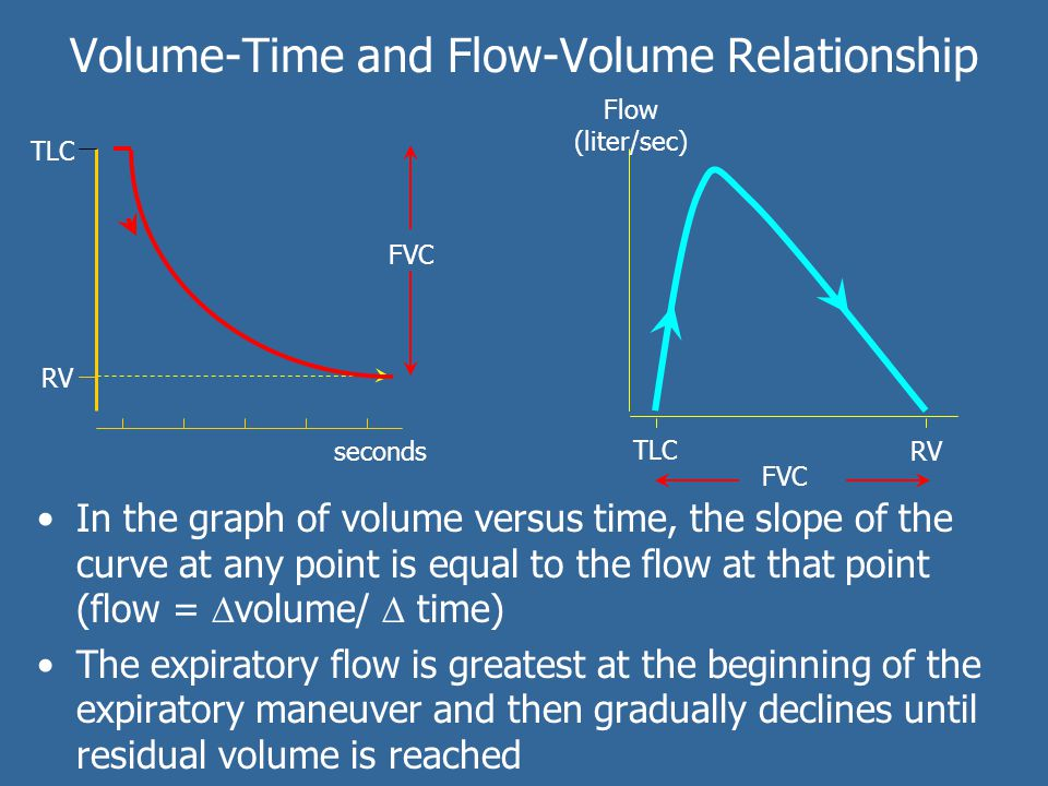Volume-Time and Flow-Volume Relationship In the graph of volume versus time, the slope of the curve at any point is equal to the flow at that point (f