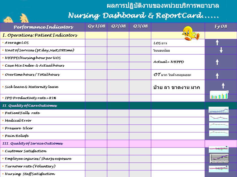 ผลการปฏิบัติงานของหน่วยบริการพยาบาล Nursing Dashboard & Report Card …… Performance Indicators Qy 1/08 Q2/08 Q3/08 Fy 08 I. Operations: Patient Indicat