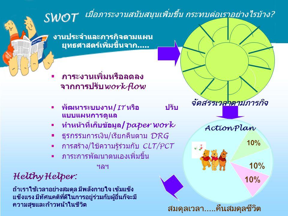 SWOT งานประจำและภารกิจตามแผน ยุทธศาสตร์เพิ่มขึ้นจาก.....  ภาระงานเพิ่มหรือลดลง จากการปรับ work flow  พัฒนาระบบงาน/ IT หรือ ปรับ แบบแผนการดูแล  ทำหน