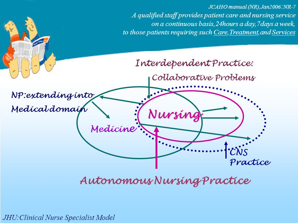 Medicin e Nursing Interdependent Practice : Collaborative Problems Collaborative Problems CNS Practice NP:extending into Medical domain Autonomous Nursing Practice JHU:Clinical Nurse Specialist Model JCAHO manual (NR),Jan2006 : NR-7 A qualified staff provides patient care and nursing service on a continuous basis,24hours a day,7days a week, to those patients requiring such Care,Treatment,and Services