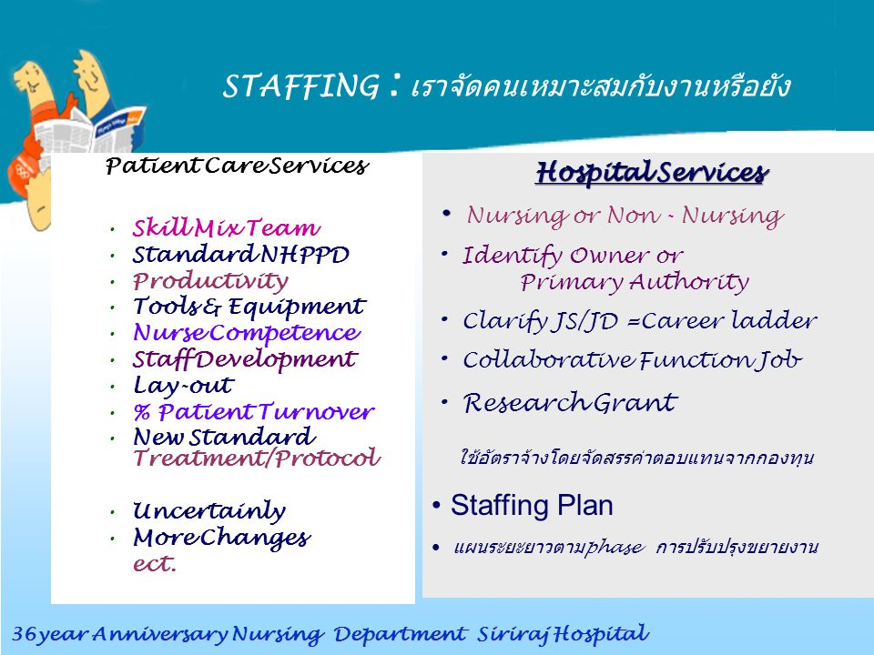 STAFFING : เราจัดคนเหมาะสมกับงานหรือยัง Patient Care Services Skill Mix Team Standard NHPPD Productivity Tools & Equipment Nurse Competence Staff Deve