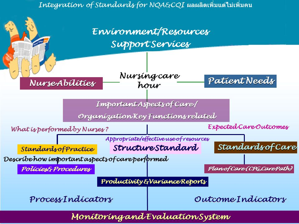 Integration of Standards for NQA&CQI ผลผลิตเพิ่มแต่ไม่เพิ่มคน Environment/Resources Support Services Nursing care hour Patient Needs Nurse Abilities I