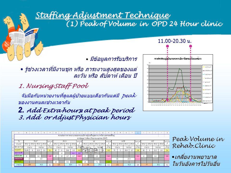 Staffing Adjustment Technique (1) Peak of Volume in OPD 24 Hour clinic (1) Peak of Volume in OPD 24 Hour clinic 11.00-20.30 น. มีข้อมูลการรับบริการ มี