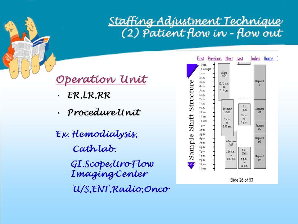 Staffing Adjustment Technique (2) Patient flow in – flow out Operation Unit ER,LR,RR ER,LR,RR Procedure Unit Procedure Unit Ex. Hemodialysis, Cath lab