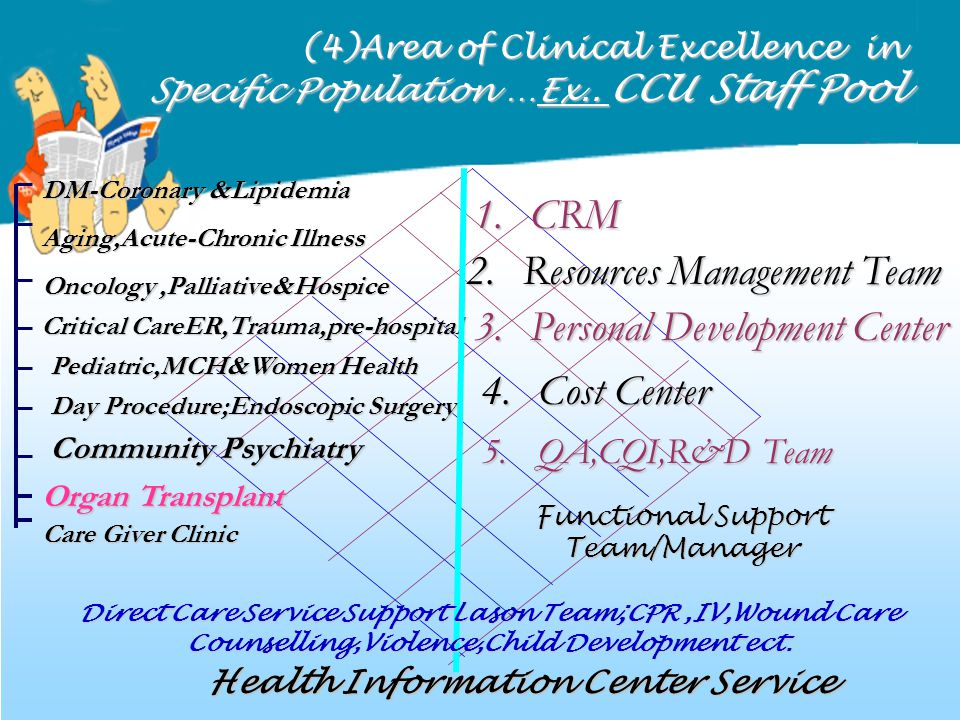 (4)Area of Clinical Excellence in Specific Population …Ex.. CCU Staff Pool Health Information Center Service Functional Support Team/Manager Oncology,