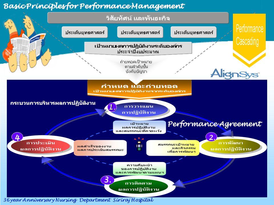 Basic Principles for Performance Management กระบวนการบริหารผลการปฏิบัติงาน 1. 2. 3. 4. Performance Agreement