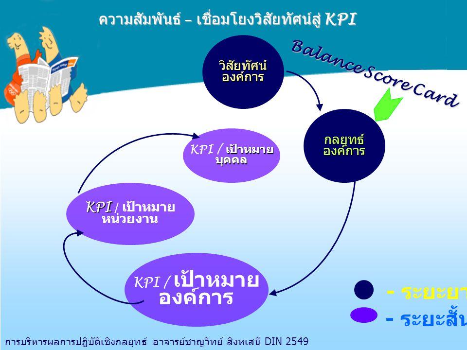 ความสัมพันธ์ – เชื่อมโยงวิสัยทัศน์สู่ KPI KPI KPI / เป้าหมาย หน่วยงาน เป้าหมาย KPI / เป้าหมายบุคคล KPI / เป้าหมาย องค์การ วิสัยทัศน์องค์การ กลยุทธ์องค