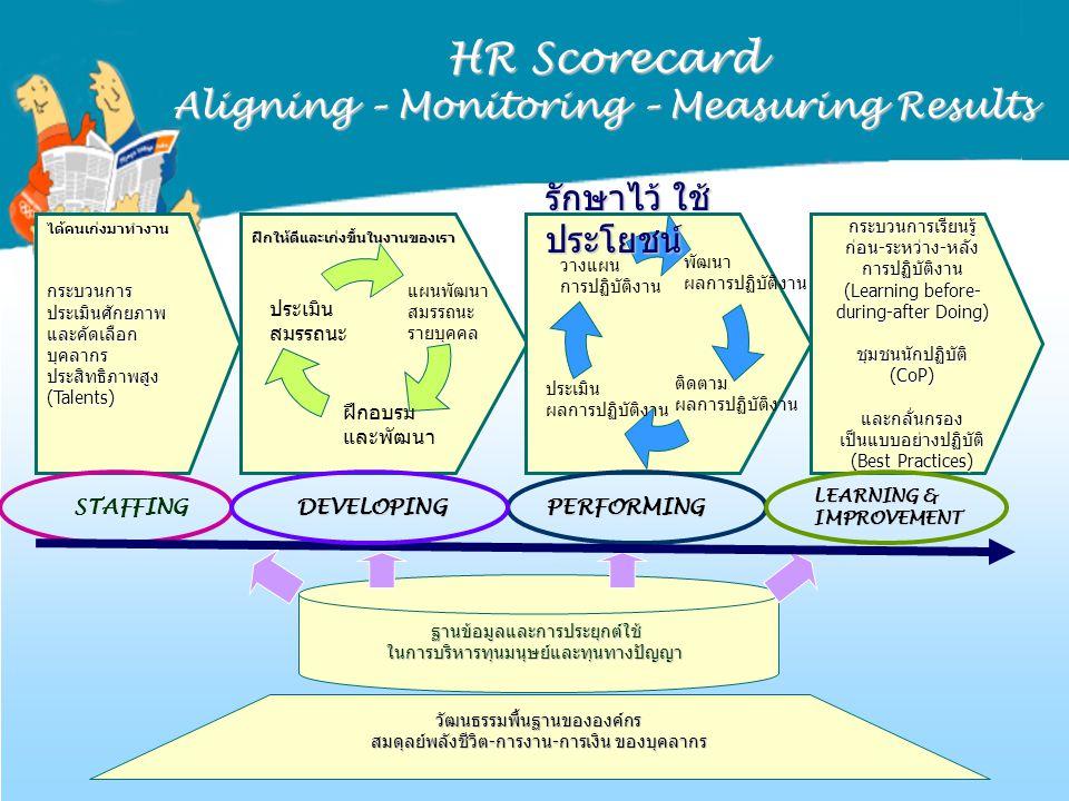 ฐานข้อมูลและการประยุกต์ใช้ในการบริหารทุนมนุษย์และทุนทางปัญญา ได้คนเก่งมาทำงานกระบวนการประเมินศักยภาพและคัดเลือกบุคลากรประสิทธิภาพสูง(Talents) ประเมิน