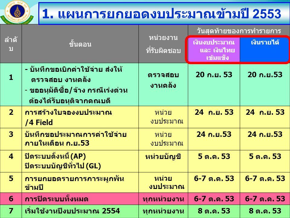 ประชุมชี้แจงขั้นตอนการปฏิบัติงานช่วงเวลาสิ้นปีงบประมาณ 2553 คุณนันทนัช ช่างเรือนกุล 7670 3 ลำดั บ ขั้นตอน หน่วยงาน ที่รับผิดชอบ วันสุดท้ายของการทำรายการ เงินงบประมาณ และ เงินไทย เข้มแข็ง เงินรายได้ 1 - บันทึกขอเบิกค่าใช้จ่าย ส่งให้ ตรวจสอบ งานคลัง - ขออนุมัติซื้อ/จ้าง กรณีเร่งด่วน ต้องได้รับอนุติจากคณบดี ตรวจสอบ งานคลัง 20 ก.ย.