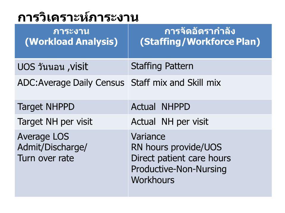 การวิเคราะห์ภาระงาน ภาระงาน (Workload Analysis) การจัดอัตรากำลัง (Staffing/Workforce Plan) UOS วันนอน, visit Staffing Pattern ADC:Average Daily Census
