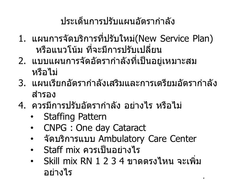 ประเด็นการปรับแผนอัตรากำลัง 1. แผนการจัดบริการที่ปรับใหม่ (New Service Plan) หรือแนวโน้ม ที่จะมีการปรับเปลี่ยน 2. แบบแผนการจัดอัตรากำลังที่เป็นอยู่เหม