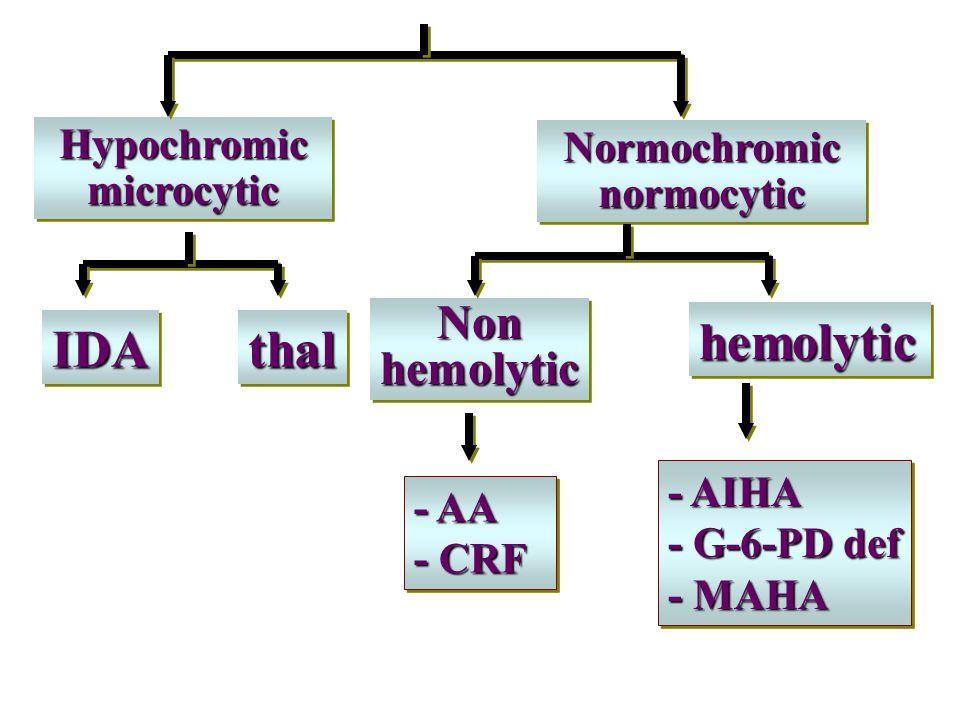 Hypochromic microcytic Normochromic normocytic IDAIDAthalthal NonhemolyticNonhemolytic hemolytichemolytic - AA - CRF - AA - CRF - AIHA - G-6-PD def -