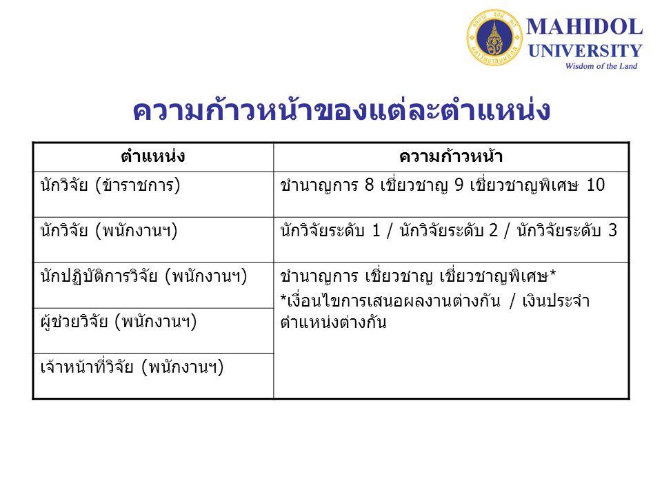 ความก้าวหน้าของแต่ละตำแหน่ง ตำแหน่งความก้าวหน้า นักวิจัย ( ข้าราชการ ) ชำนาญการ 8 เชี่ยวชาญ 9 เชี่ยวชาญพิเศษ 10 นักวิจัย ( พนักงานฯ ) นักวิจัยระดับ 1