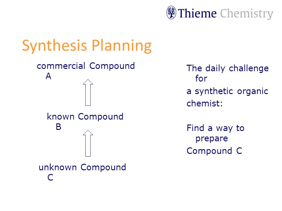 The daily challenge for a synthetic organic chemist: Find a way to prepare Compound C Synthesis Planning commercial Compound A known Compound B unknown Compound C