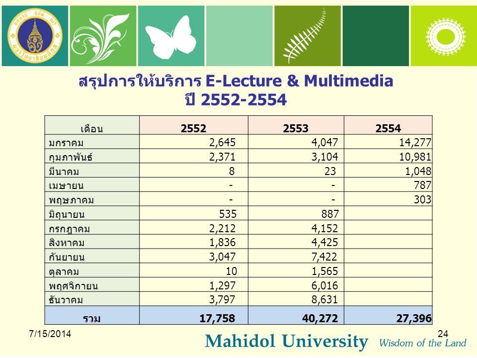 สรุปการให้บริการ E-Lecture & Multimedia ปี 2552-2554 7/15/201424 เดือน255225532554 มกราคม 2,645 4,04714,277 กุมภาพันธ์ 2,371 3,10410,981 มีนาคม 8 23 1