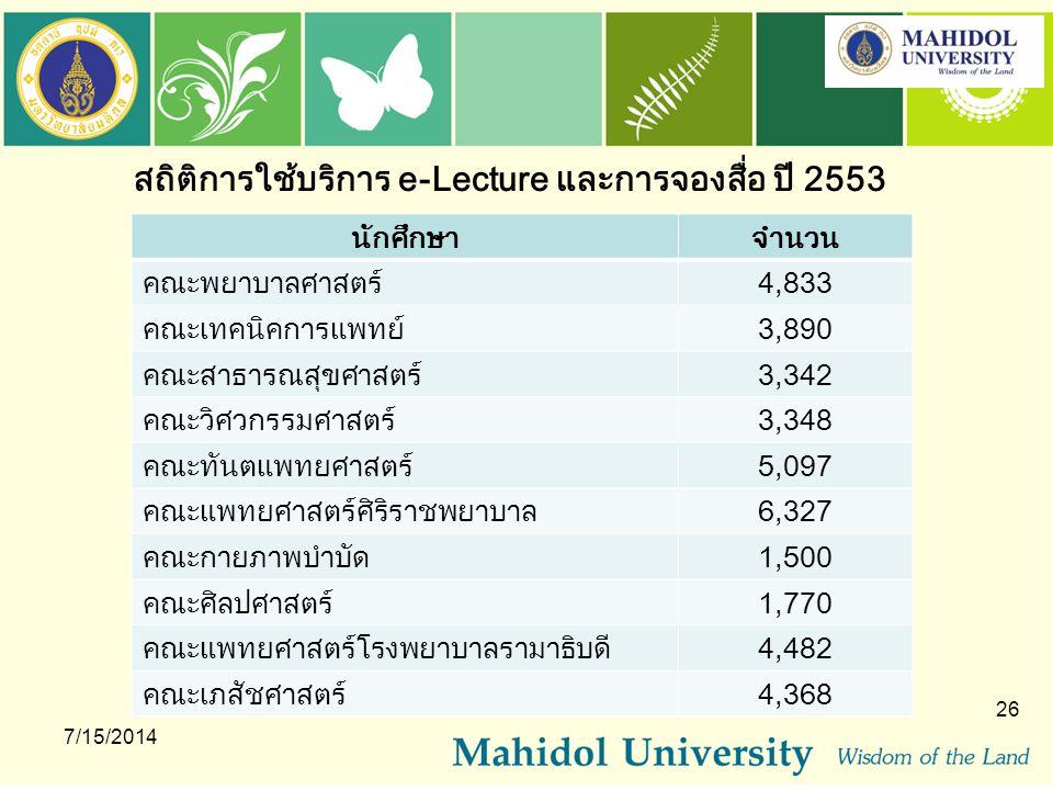 สถิติการใช้บริการ e-Lecture และการจองสื่อ ปี 2553 นักศึกษาจำนวน คณะพยาบาลศาสตร์4,833 คณะเทคนิคการแพทย์3,890 คณะสาธารณสุขศาสตร์3,342 คณะวิศวกรรมศาสตร์3