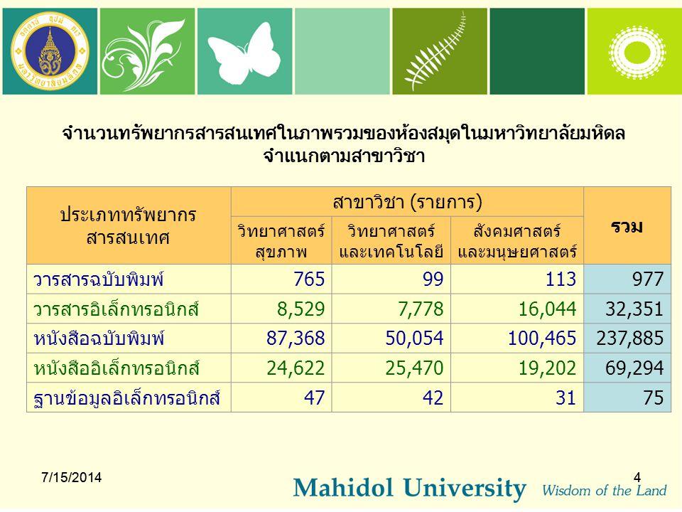 จำนวนทรัพยากรสารสนเทศในภาพรวมของห้องสมุดในมหาวิทยาลัยมหิดล จำแนกตามสาขาวิชา 7/15/20144 ประเภททรัพยากร สารสนเทศ สาขาวิชา (รายการ) รวม วิทยาศาสตร์ สุขภา