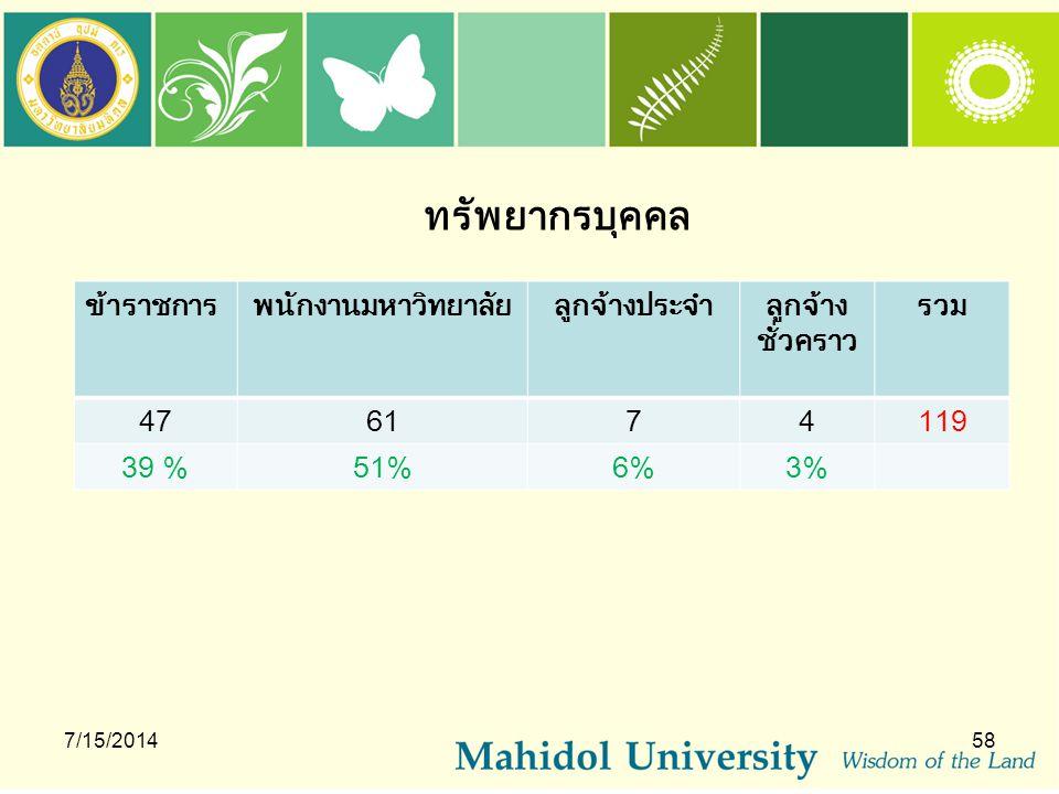 ทรัพยากรบุคคล 7/15/201458 ข้าราชการพนักงานมหาวิทยาลัยลูกจ้างประจำลูกจ้าง ชั่วคราว รวม 476174119 39 %51%6%6%3%3%