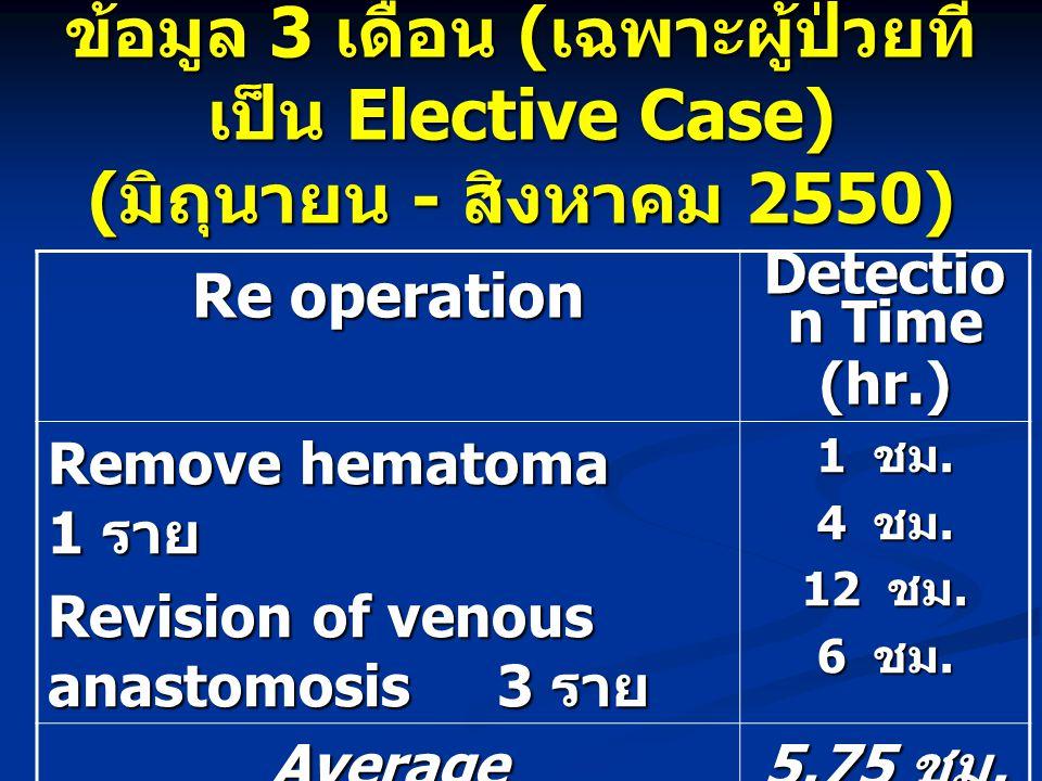 ข้อมูล 3 เดือน ( เฉพาะผู้ป่วยที่ เป็น Elective Case) ( มิถุนายน - สิงหาคม 2550) Re operation Detectio n Time (hr.) Remove hematoma 1 ราย Revision of v