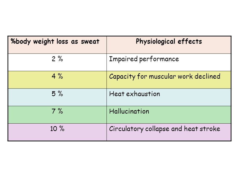 %body weight loss as sweatPhysiological effects 2 %Impaired performance 4 %Capacity for muscular work declined 5 %Heat exhaustion 7 %Hallucination 10 %Circulatory collapse and heat stroke
