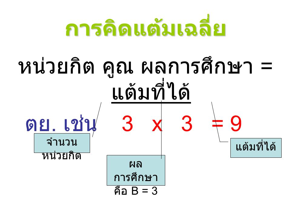 ตัวอย่างการคิดแต้มเฉลี่ย  รายวิชาที่ลงทะเบียนเรียน รวม หน่วยกิต 5 4 3 2 6 = 20 ผลการศึกษา B C D F A แต้มที่ได้ 15 8 3 0 24 = 50  50 / 20 = 2.50 แต้ม เฉลี่ย ประจำ ภาค