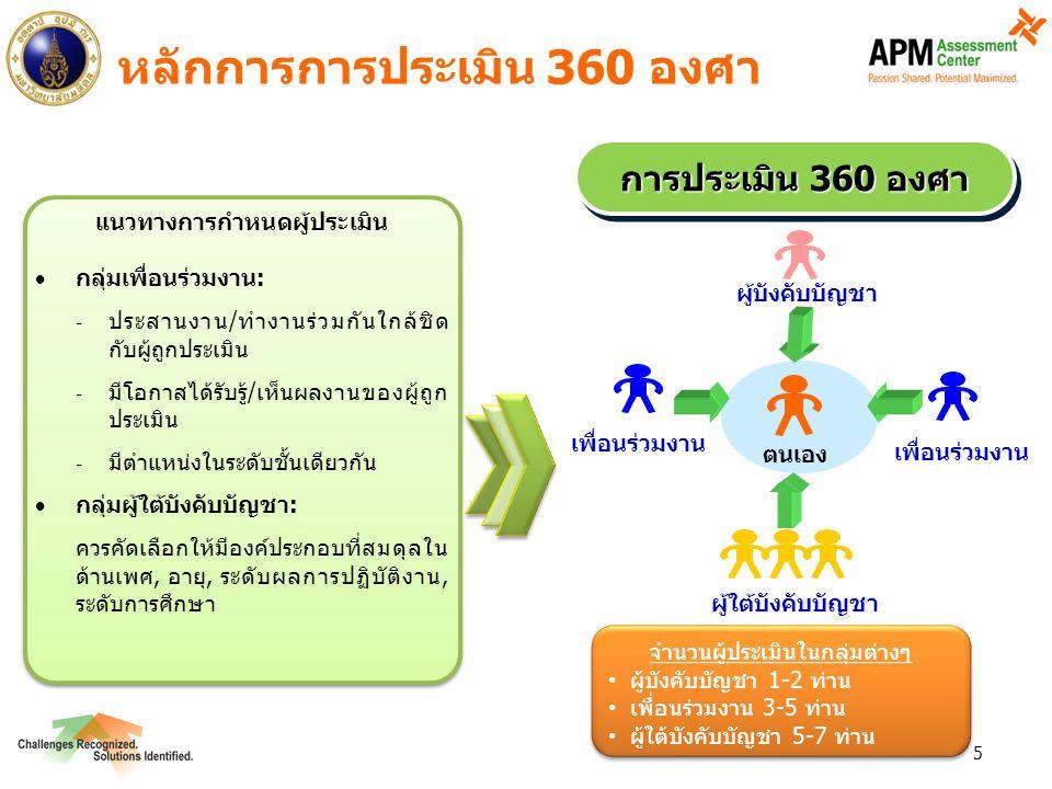 5 หลักการการประเมิน 360 องศา แนวทางการกำหนดผู้ประเมิน  กลุ่มเพื่อนร่วมงาน: - ประสานงาน/ทำงานร่วมกันใกล้ชิด กับผู้ถูกประเมิน - มีโอกาสได้รับรู้/เห็นผลงานของผู้ถูก ประเมิน - มีตำแหน่งในระดับชั้นเดียวกัน  กลุ่มผู้ใต้บังคับบัญชา: ควรคัดเลือกให้มีองค์ประกอบที่สมดุลใน ด้านเพศ, อายุ, ระดับผลการปฏิบัติงาน, ระดับการศึกษา แนวทางการกำหนดผู้ประเมิน  กลุ่มเพื่อนร่วมงาน: - ประสานงาน/ทำงานร่วมกันใกล้ชิด กับผู้ถูกประเมิน - มีโอกาสได้รับรู้/เห็นผลงานของผู้ถูก ประเมิน - มีตำแหน่งในระดับชั้นเดียวกัน  กลุ่มผู้ใต้บังคับบัญชา: ควรคัดเลือกให้มีองค์ประกอบที่สมดุลใน ด้านเพศ, อายุ, ระดับผลการปฏิบัติงาน, ระดับการศึกษา การประเมิน 360 องศา ผู้ใต้บังคับบัญชา เพื่อนร่วมงาน ผู้บังคับบัญชา ตนเอง จำนวนผู้ประเมินในกลุ่มต่างๆ ผู้บังคับบัญชา 1-2 ท่าน เพื่อนร่วมงาน 3-5 ท่าน ผู้ใต้บังคับบัญชา 5-7 ท่าน จำนวนผู้ประเมินในกลุ่มต่างๆ ผู้บังคับบัญชา 1-2 ท่าน เพื่อนร่วมงาน 3-5 ท่าน ผู้ใต้บังคับบัญชา 5-7 ท่าน