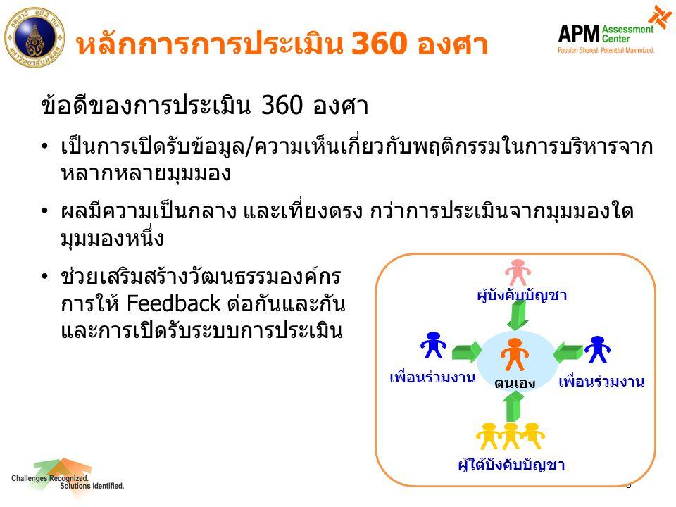 7 กระบวนการดำเนินโครงการ ออกแบบแบบประเมิน 360 องศา ผู้เข้าร่วมโครงการ เสนอชื่อผู้ประเมิน  ผู้ดำเนินงานสุ่มชื่อ ผู้เข้าร่วมโครงการ เสนอชื่อผู้ประเมิน  ผู้ดำเนินงานสุ่มชื่อ สื่อสารขอความ ร่วมมือ จัดประชุมชี้แจงการ กรอกแบบประเมิน สำหรับกลุ่ม 55 ท่าน ผู้ประเมินกลุ่ม 55 ท่าน นำไปกรอกและ หย่อนใส่ตู้ จัดประชุมเพื่อกรอกแบบ ประเมินสำหรับ ผู้ใต้บังคับบัญชาของกลุ่ม 55 ท่าน ประมวลผล/ทำ รายงานส่วนบุคคล APM ให้ข้อมูลป้อนกลับ ส่วนบุคคล + แนะนำการ ทำแผนพัฒนา ใช้แบบประเมินกระดาษ ผู้ประเมินนำกระดาษคำตอบที่ กรอกแล้วใส่ซองเดิม/ผนึกซอง อธิการบดีเป็นผู้ถือกุญแจตู้ APM รับซองจากอธิการบดี โดยตรงเพื่อใช้ประมวลผล กจ.