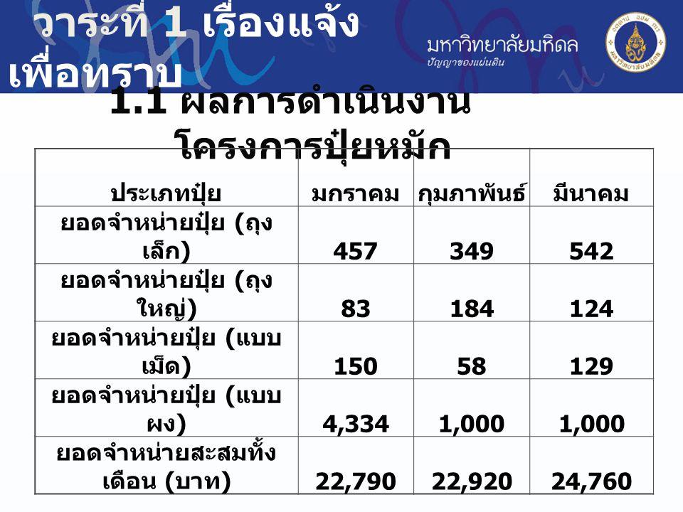 วาระที่ 1 เรื่องแจ้ง เพื่อทราบ 1.2 ผลการดำเนินงานโครงการธนาคารขยะรีไซเคิล รายได้มกราคมกุมภาพันธ์มีนาคม สรุปรวม ทั้งหมด ปริมาณขยะ ( กิโลกรัม ) 27,157.9 0 16,352.0 6 33,501.1 0 786,669.0 2 ยอดจำหน่าย ( บาท ) 161,809.
